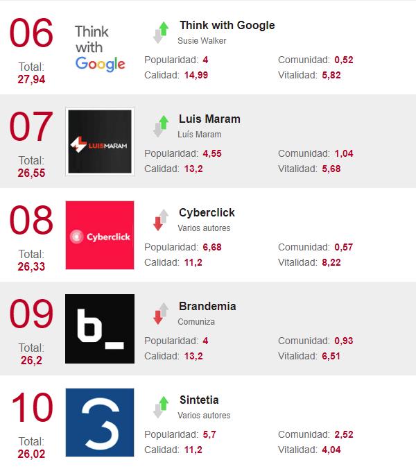 Los mejores blogs de marketing del 6 al 10