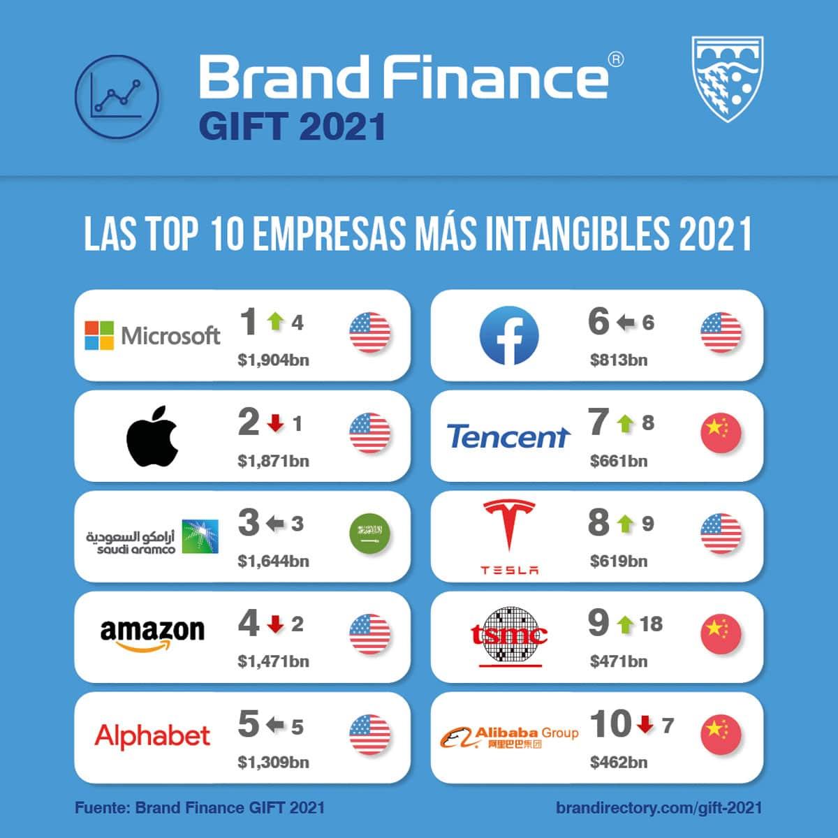 las empresas con más valor intangible