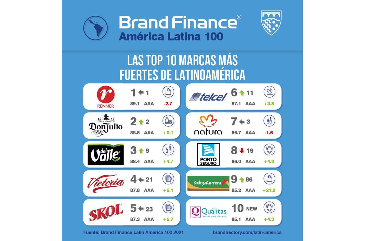 marcas más fuertes de Latinoamérica