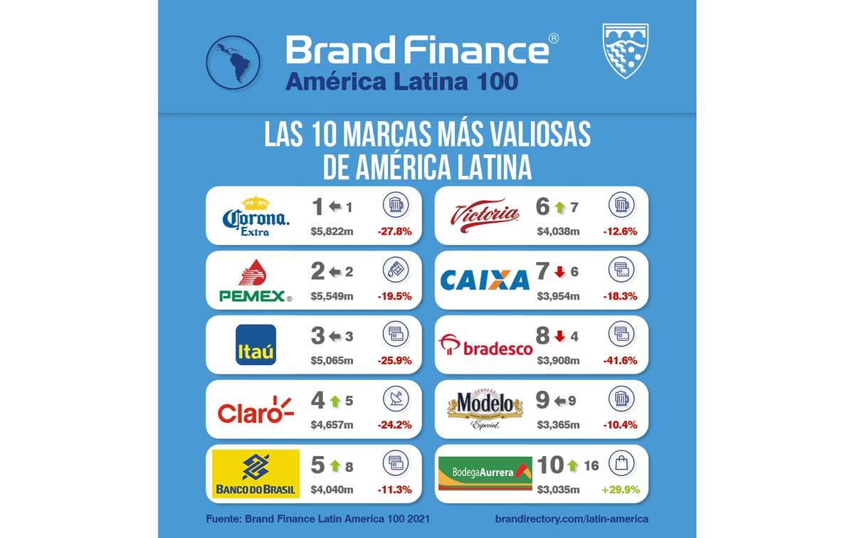 Las marcas más valiosas de Latinoamérica