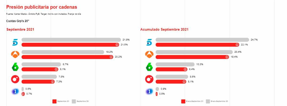 Presión publicitaria por cadenas en televisión en septiembre